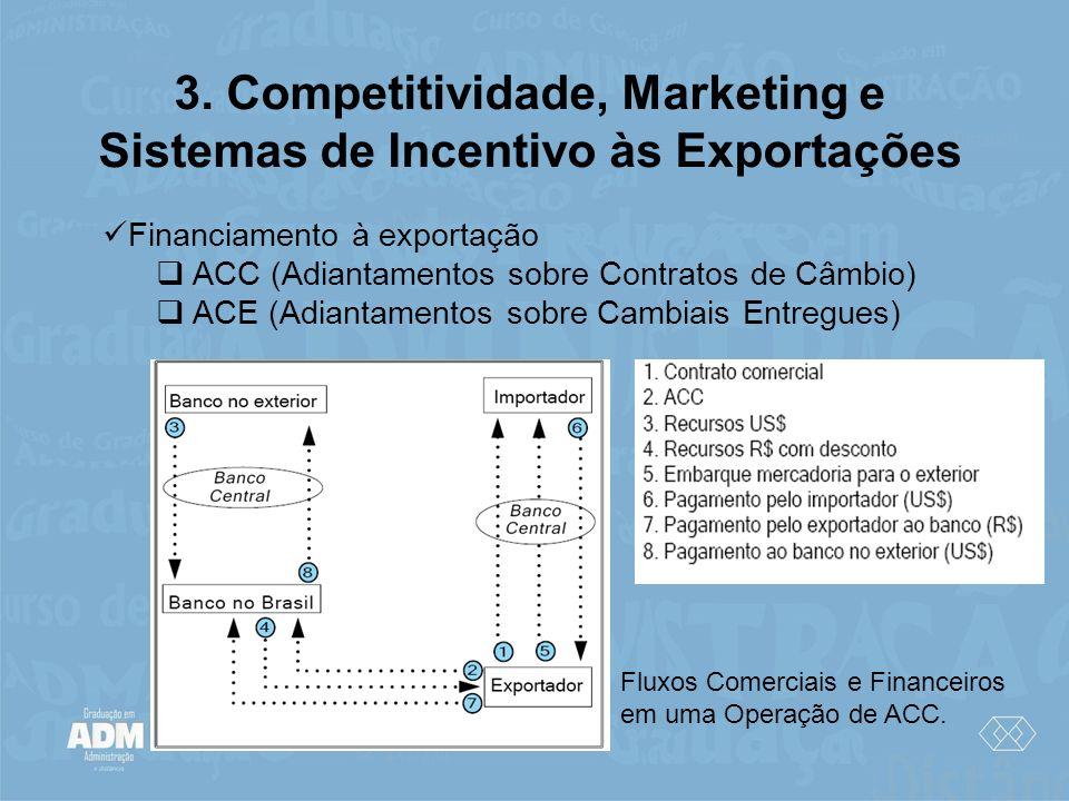 3. Competitividade, Marketing e Sistemas de Incentivo às Exportações Financiamento à exportação ACC (Adiantamentos sobre Contratos de Câmbio) ACE (Adi