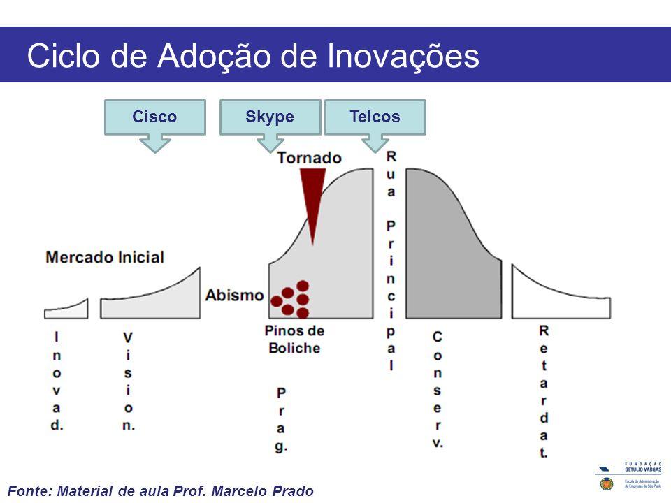 Ciclo de Adoção de Inovações Fonte: Material de aula Prof. Marcelo Prado CiscoSkypeTelcos