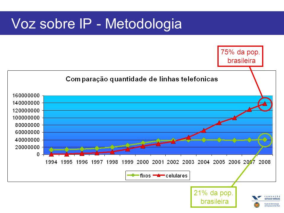 Voz sobre IP - Metodologia 20% da pop. brasileira 10% da pop. brasileira