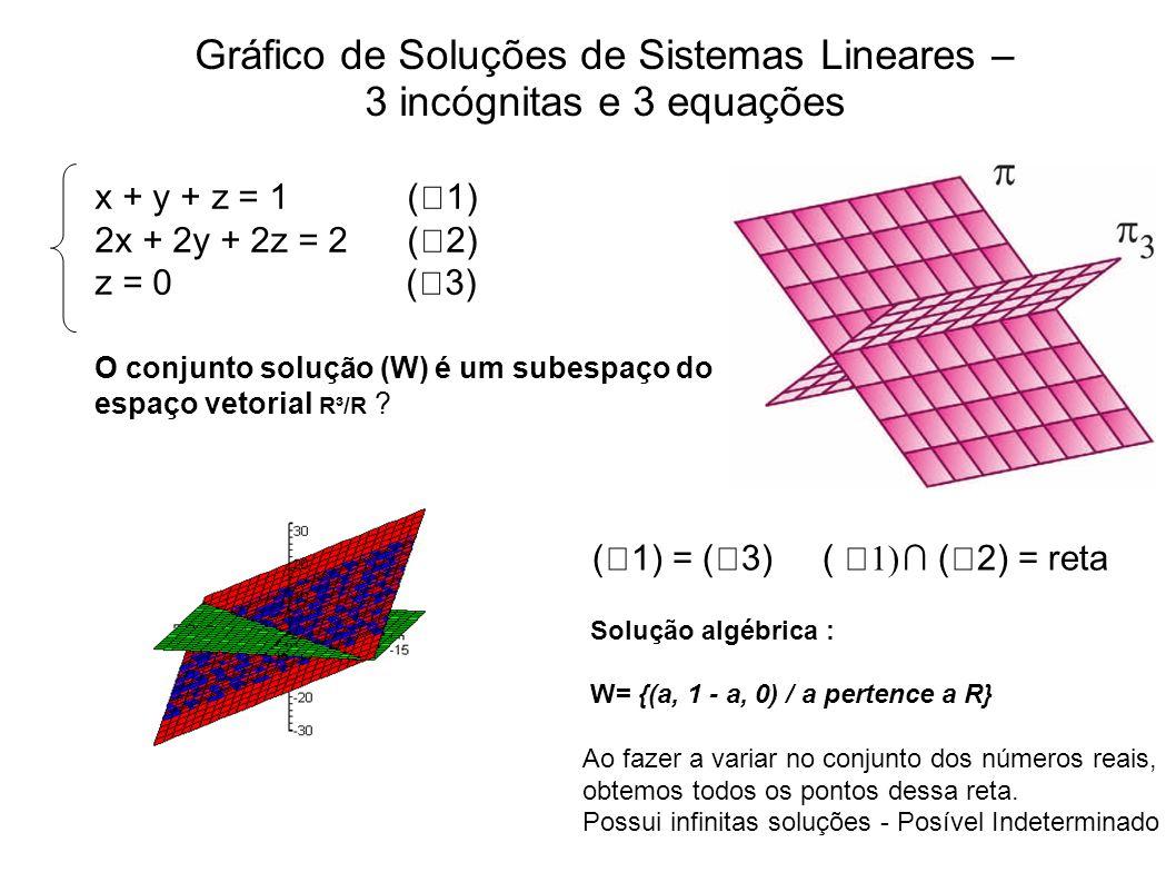 Gráfico de Soluções de Sistemas Lineares – 3 incógnitas e 3 equações x + y + z = 1 (1) 2x + 2y + 2z = 2 (2) z = 0 (3) O conjunto solução (W) é um sube