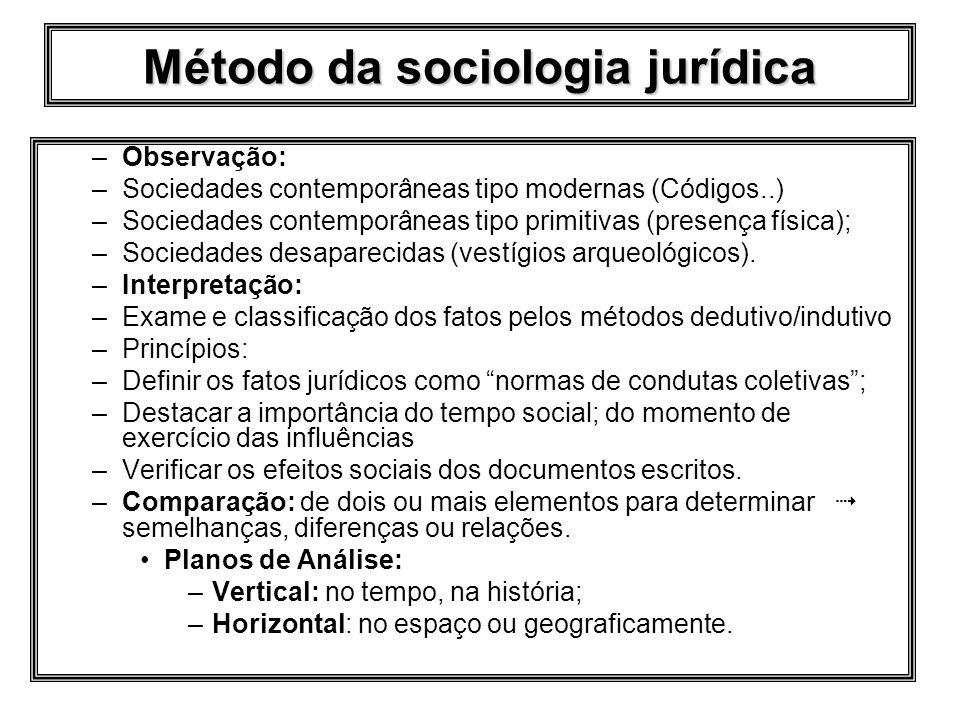Método da sociologia jurídica –Observação: –Sociedades contemporâneas tipo modernas (Códigos..) –Sociedades contemporâneas tipo primitivas (presença física); –Sociedades desaparecidas (vestígios arqueológicos).