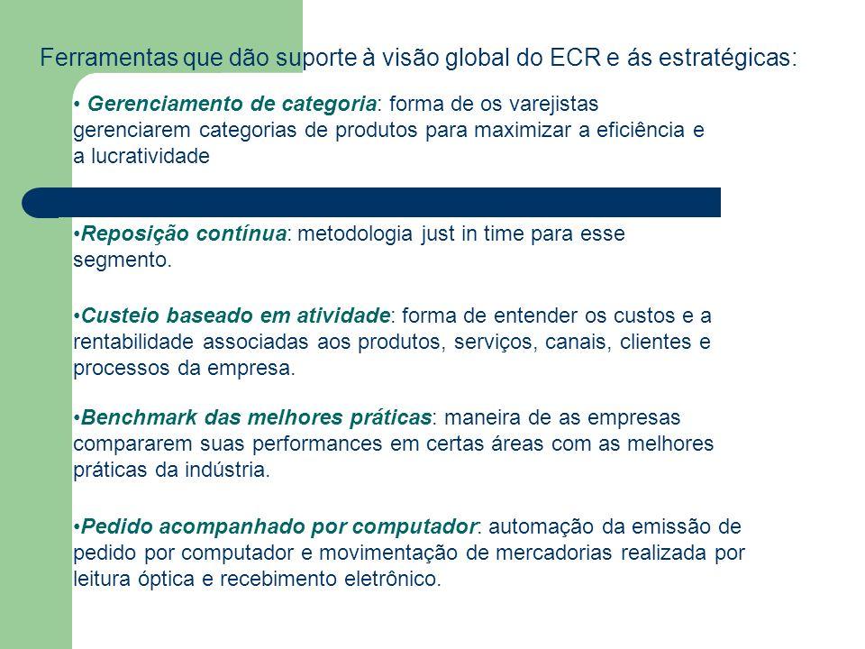 Ferramentas que dão suporte à visão global do ECR e ás estratégicas: Gerenciamento de categoria: forma de os varejistas gerenciarem categorias de prod