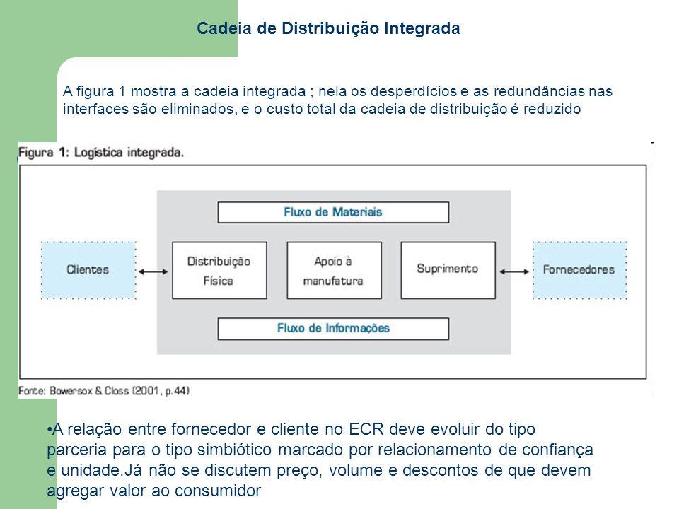 A figura 1 mostra a cadeia integrada ; nela os desperdícios e as redundâncias nas interfaces são eliminados, e o custo total da cadeia de distribuição