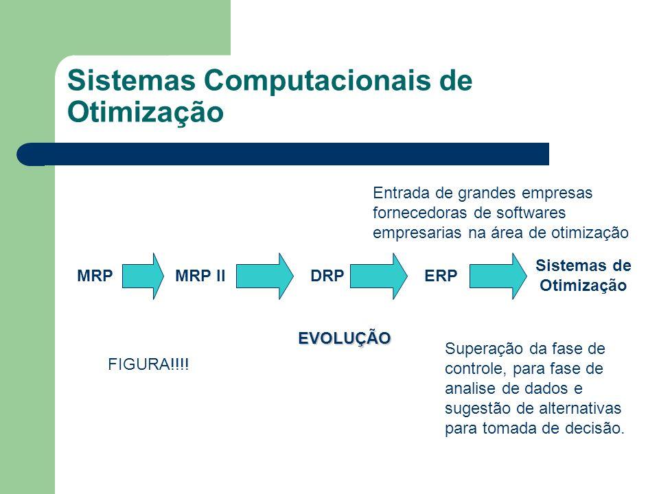 Sistemas Computacionais de Otimização MRPMRP IIDRPERP Sistemas de Otimização EVOLUÇÃO Superação da fase de controle, para fase de analise de dados e s