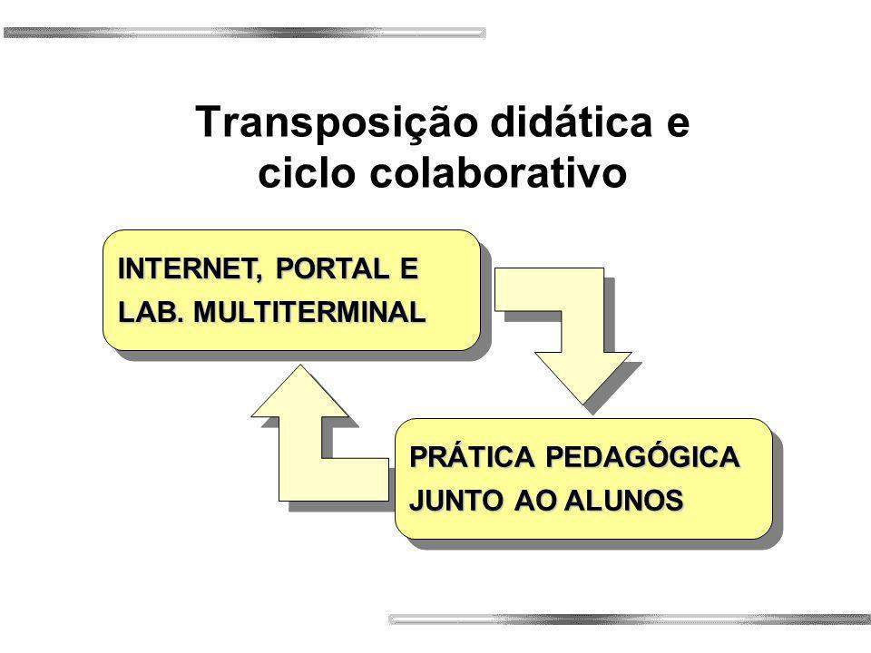 Transposição didática e ciclo colaborativo INTERNET, PORTAL E LAB.