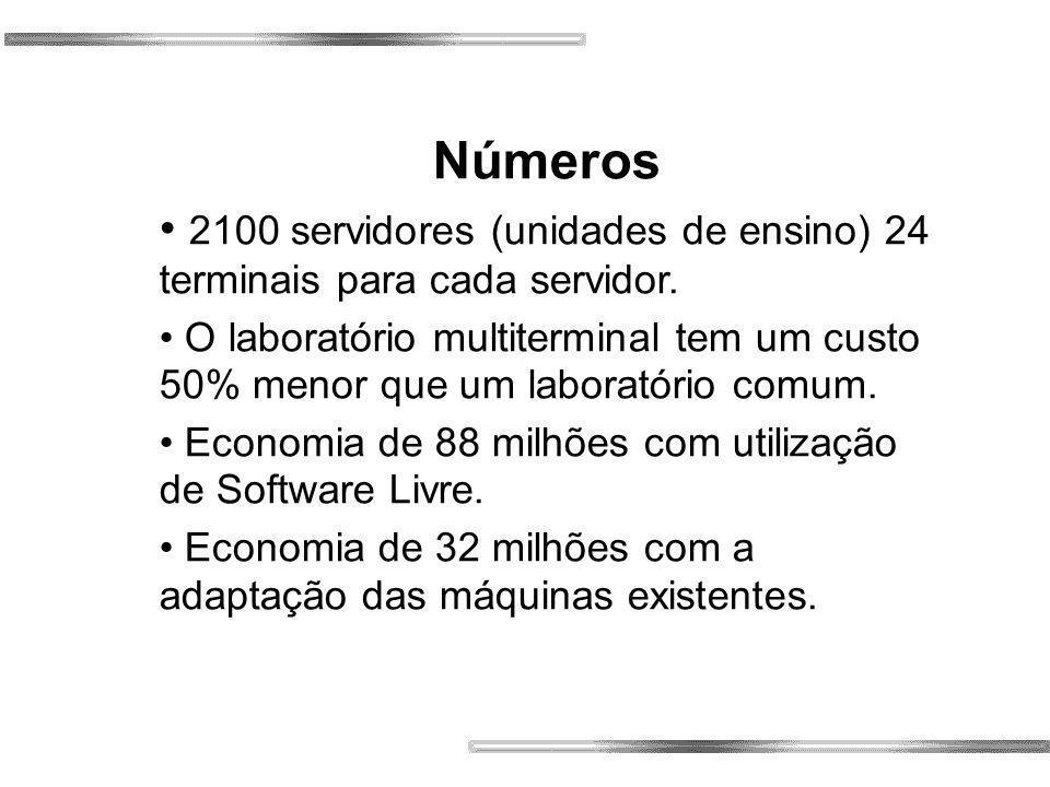 Números 2100 servidores (unidades de ensino) 24 terminais para cada servidor.