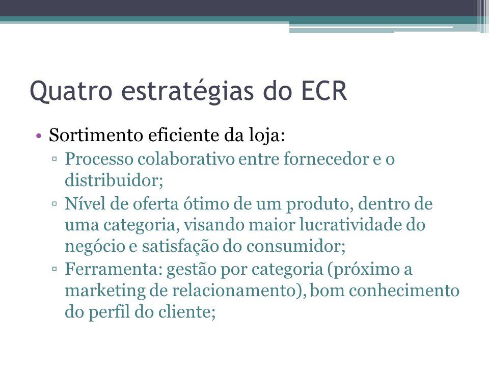 Quatro estratégias do ECR Sortimento eficiente da loja: Processo colaborativo entre fornecedor e o distribuidor; Nível de oferta ótimo de um produto, dentro de uma categoria, visando maior lucratividade do negócio e satisfação do consumidor; Ferramenta: gestão por categoria (próximo a marketing de relacionamento), bom conhecimento do perfil do cliente;