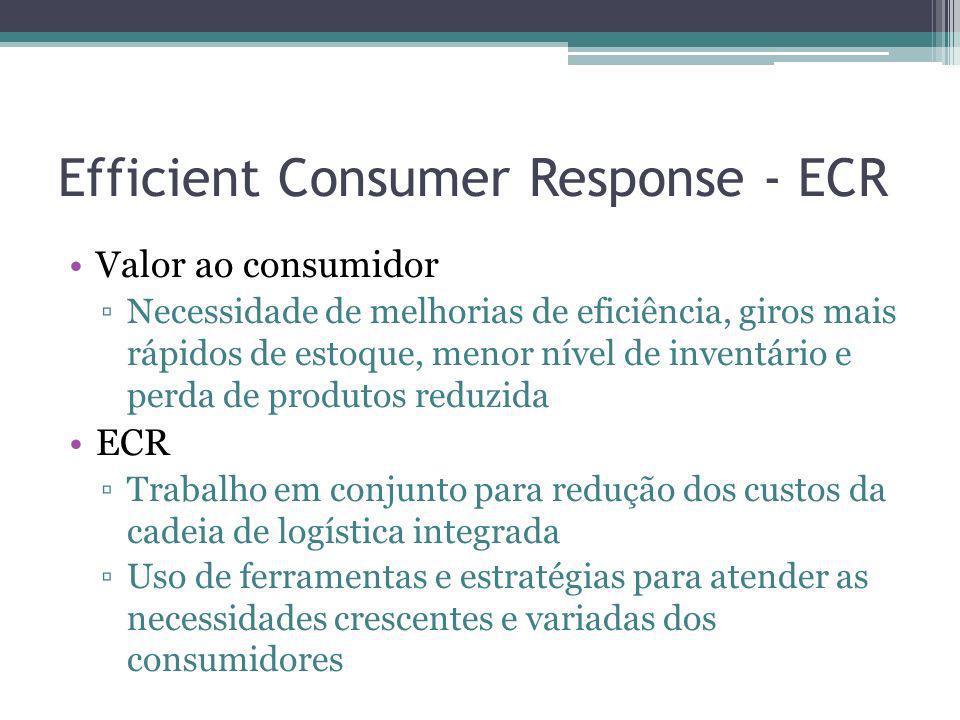 Efficient Consumer Response - ECR Estratégias Introdução eficiente de novos produtos Distribuidor é envolvido em todas as etapas no teste de novos produtos Sortimento eficiente da loja Ferramenta utilizada é o Gerenciamento de Categoria Relação com o marketing de relacionamento