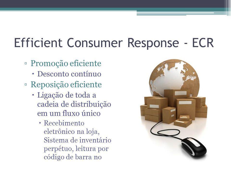 Efficient Consumer Response - ECR Ferramentas do ECR Gerenciamento de categoria Reposição contínua Custo baseado em atividade Benchmark das melhores práticas Pedido acompanhado por computador Sistema push x pull Parâmetros de negociação são previamente definidos Redundâncias nas interfaces são eliminadas