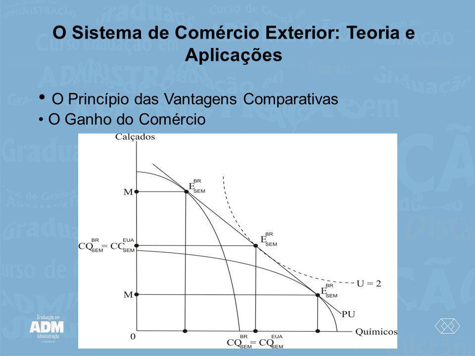 O Sistema de Comércio Exterior: Teoria e Aplicações O Princípio das Vantagens Comparativas O Ganho do Comércio