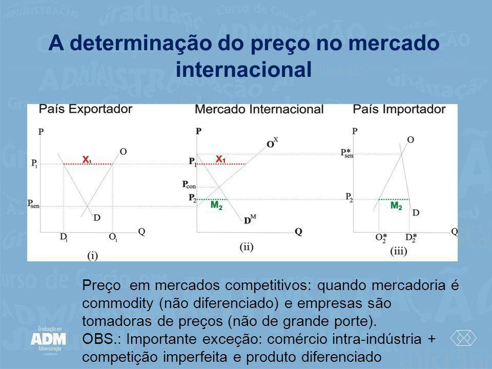 A determinação do preço no mercado internacional Preço em mercados competitivos: quando mercadoria é commodity (não diferenciado) e empresas são tomad