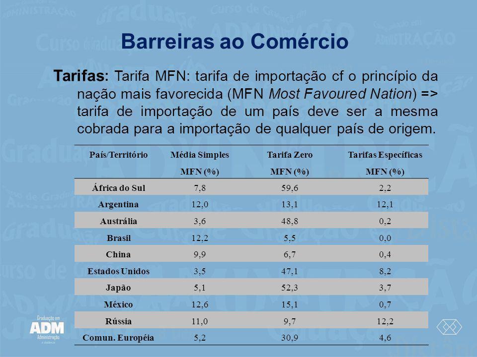 Barreiras ao Comércio Tarifas : Tarifa MFN: tarifa de importação cf o princípio da nação mais favorecida (MFN Most Favoured Nation) => tarifa de impor
