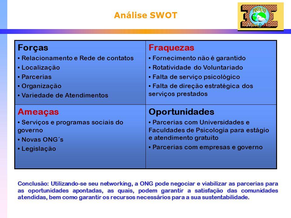 Análise SWOT Conclusão: Utilizando-se seu networking, a ONG pode negociar e viabilizar as parcerias para as oportunidades apontadas, as quais, podem g