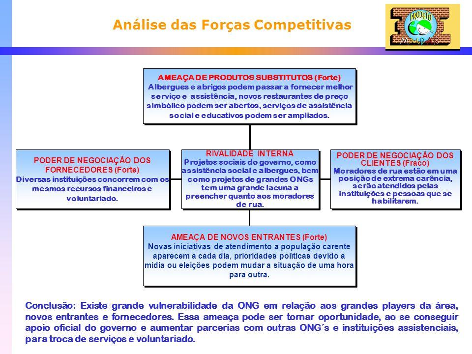 Análise das Forças Competitivas Conclusão: Existe grande vulnerabilidade da ONG em relação aos grandes players da área, novos entrantes e fornecedores