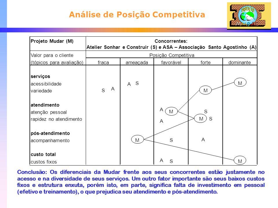 Projeto Mudar (M)Concorrentes: Atelier Sonhar e Construir (S) e ASA – Associação Santo Agostinho (A) Valor para o cliente (tópicos para avaliação)frac