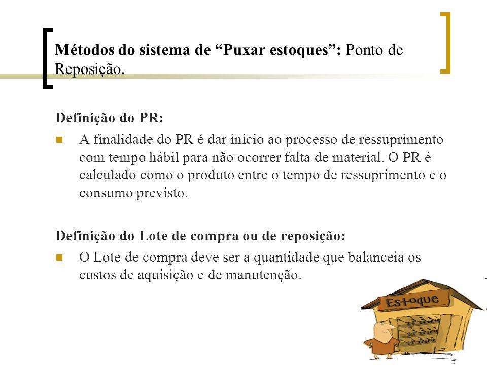 Métodos do sistema de Puxar estoques: Ponto de Reposição. Definição do PR: A finalidade do PR é dar início ao processo de ressuprimento com tempo hábi