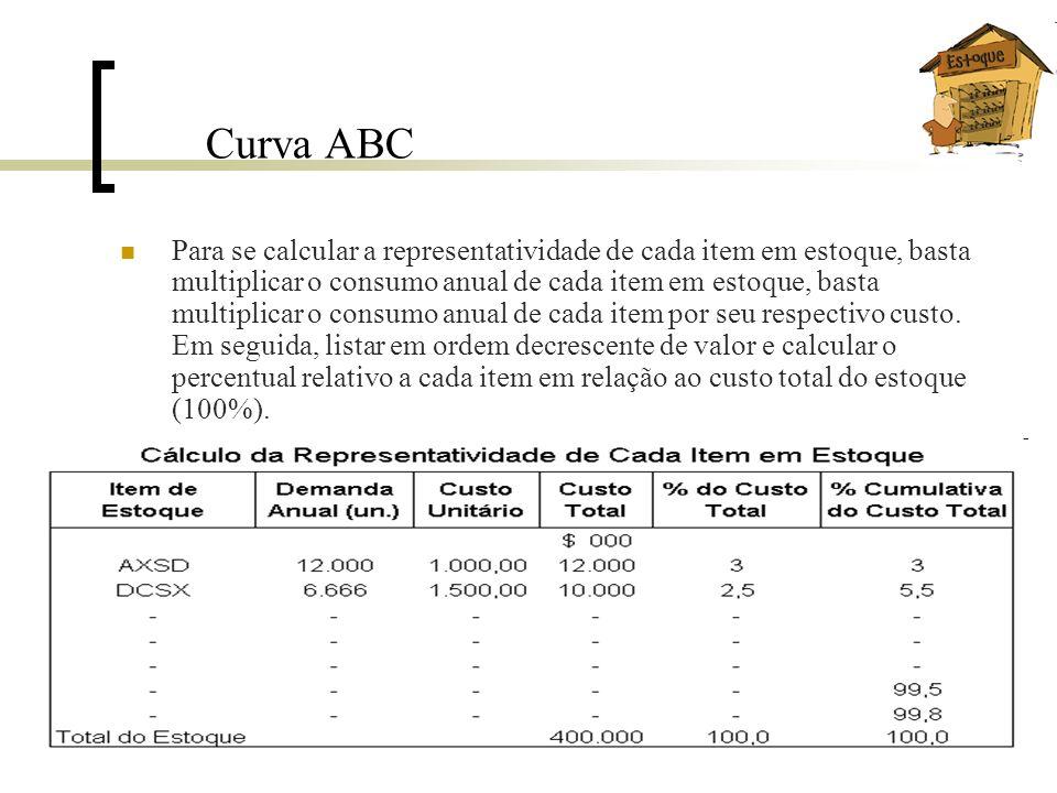 Curva ABC Para se calcular a representatividade de cada item em estoque, basta multiplicar o consumo anual de cada item em estoque, basta multiplicar