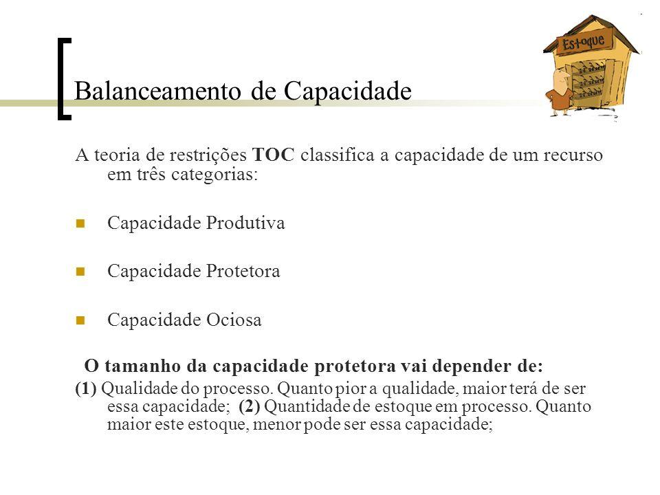 Balanceamento de Capacidade A teoria de restrições TOC classifica a capacidade de um recurso em três categorias: Capacidade Produtiva Capacidade Prote
