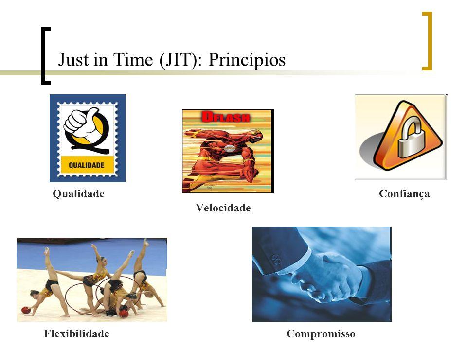 Just in Time (JIT): Princípios Qualidade Confiança Velocidade Flexibilidade Compromisso