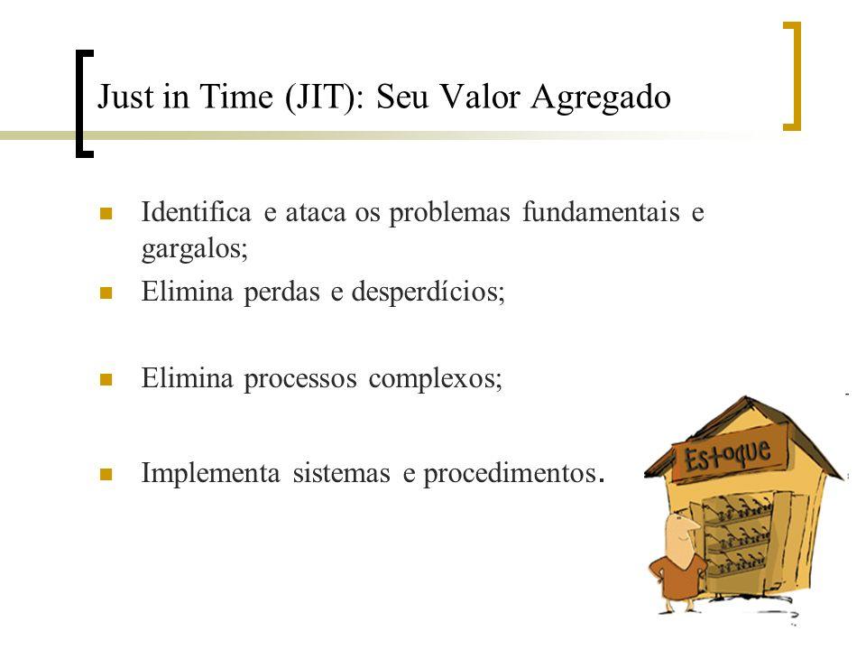 Just in Time (JIT): Seu Valor Agregado Identifica e ataca os problemas fundamentais e gargalos; Elimina perdas e desperdícios; Elimina processos compl
