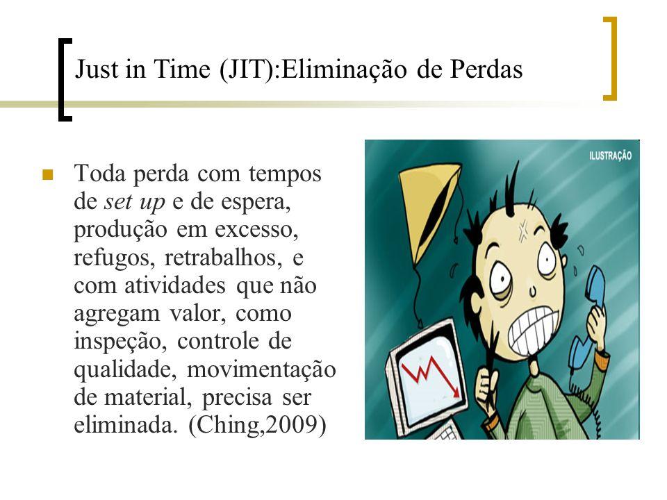 Just in Time (JIT):Eliminação de Perdas Toda perda com tempos de set up e de espera, produção em excesso, refugos, retrabalhos, e com atividades que n