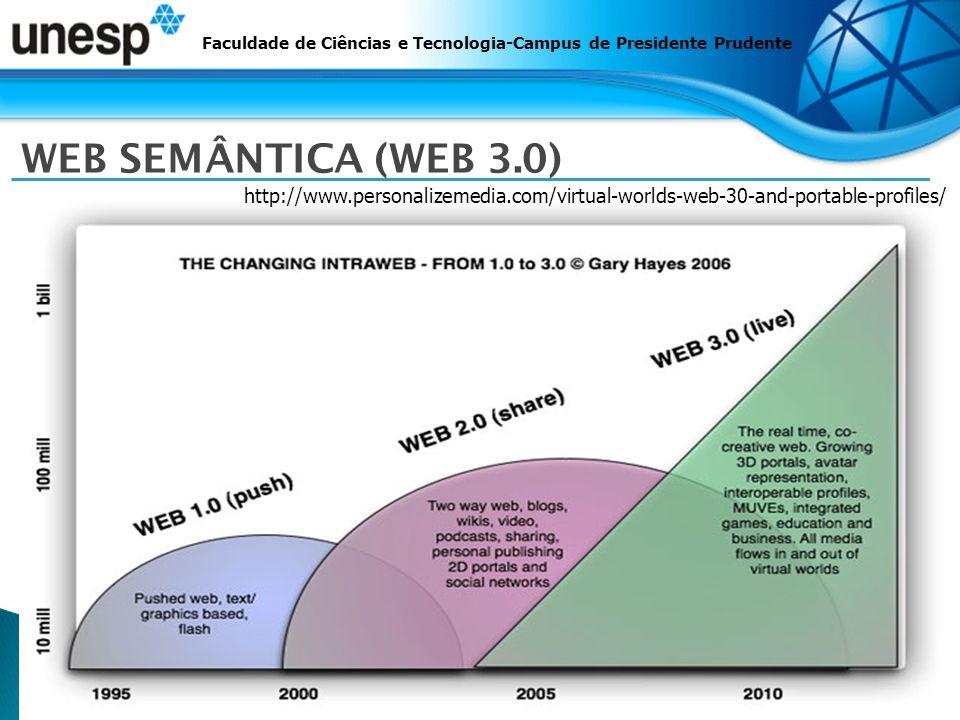 Faculdade de Ciências e Tecnologia-Campus de Presidente Prudente WEB SEMÂNTICA (WEB 3.0) http://www.personalizemedia.com/virtual-worlds-web-30-and-portable-profiles/