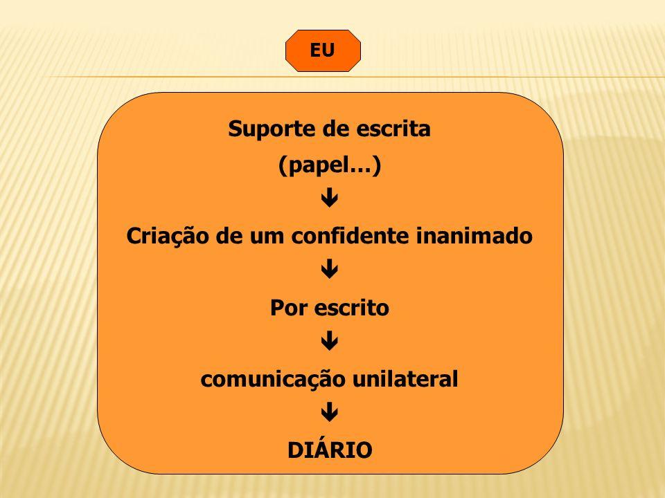 EU Suporte de escrita (papel…) Criação de um confidente inanimado Por escrito comunicação unilateral DIÁRIO