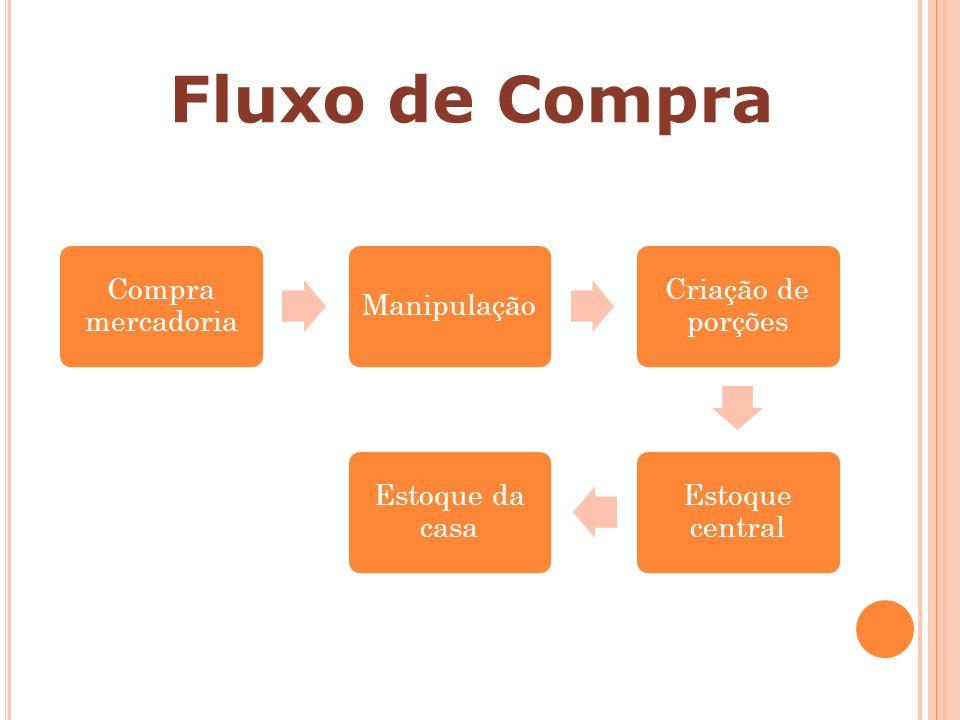 Compra mercadoria Manipulação Criação de porções Estoque central Estoque da casa Fluxo de Compra