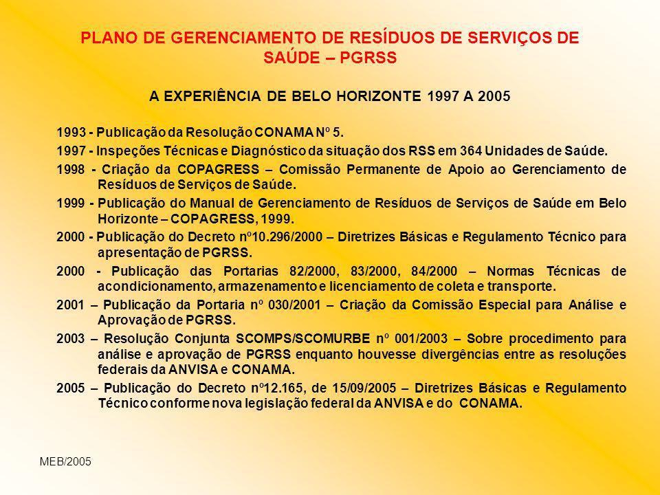 PLANO DE GERENCIAMENTO DE RESÍDUOS DE SERVIÇOS DE SAÚDE – PGRSS A EXPERIÊNCIA DE BELO HORIZONTE 1997 A 2005 1993 - Publicação da Resolução CONAMA Nº 5