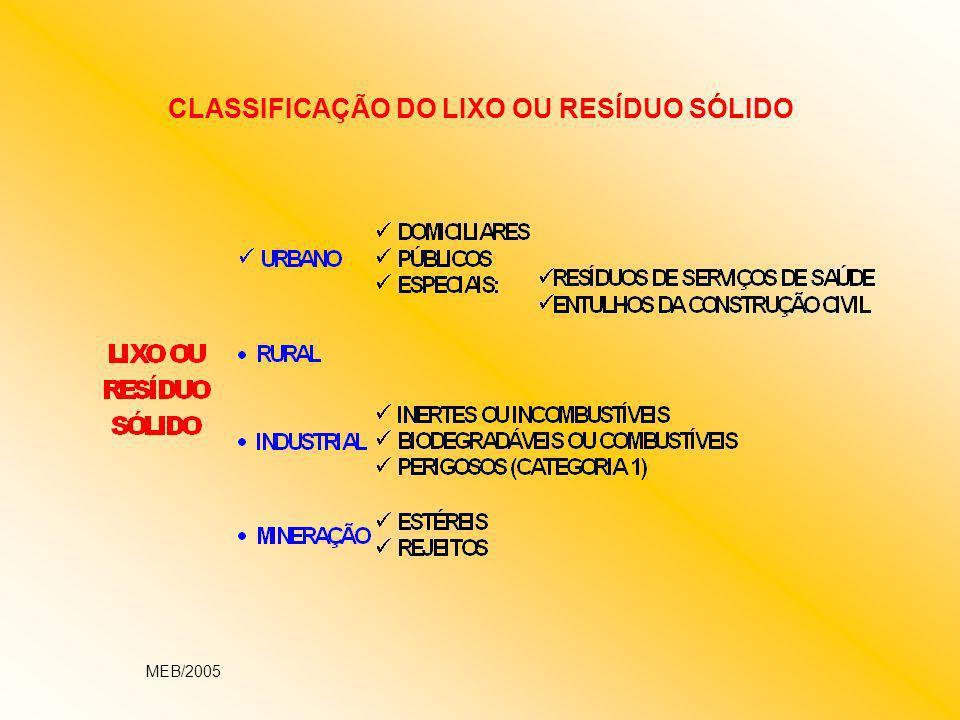 INCONVENIENTES DOS LIXÕES DEGRADAÇÃO AMBIENTAL POLUIÇÃO DO AR; POLUIÇÃO DO SOLO: Física, Biológica, Química, Estrutural POLUIÇÃO DAS ÁGUAS: Superficiais e Subterrâneas PROBLEMAS DE SAÚDE PÚBLICA PRESENÇA DE VETORES DE DOENÇAS: INSETOS, ROEDORES, OUTROS DOENÇAS VEICULADAS POR VETORES PROBLEMAS SOCIAIS ESTRUTURAÇÃO INFORMAL DO TRABALHO FALTA DE ASSISTÊNCIA À SEGURANÇA E MEDICINA DO TRABALHO EXPLORAÇÃO DO TRABALHO NO MERCADO DE RECICLAGEM AUSÊNCIA DE MERCADO DESENVOLVIDO PARA OS DIVERSOS MATERIAIS RECICLÁVEIS POBREZA E EXCLUSÃO SOCIAL DIFICULDADES GERENCIAIS AUSÊNCIA DE UMA POLÍTICA NACIONAL DE RESÍDUOS SÓLIDOS LIMITAÇÕES FINANCEIRAS FALTA DE CAPACITAÇÃO TÉCNICA E PROFISSIONAL DA EQUIPE DE LIMPEZA URBANA FORMA INSTITUCIONAL E ESTRUTURA ADMINISTRATIVA INCOMPATÍVEIS COM A AUTONOMIA E FLEXIBILIDADE DE AÇÃO EXIGIDA PARA O GERENCIAMENTO DOS RESÍDUOS SÓLIDOS DESCONTINUIDADES POLÍTICA E ADMINISTRATIVA FALTA DE CONTROLE AMBIENTAL E DE PARTICIPAÇÃO DA POPULAÇÃO MEB/2005