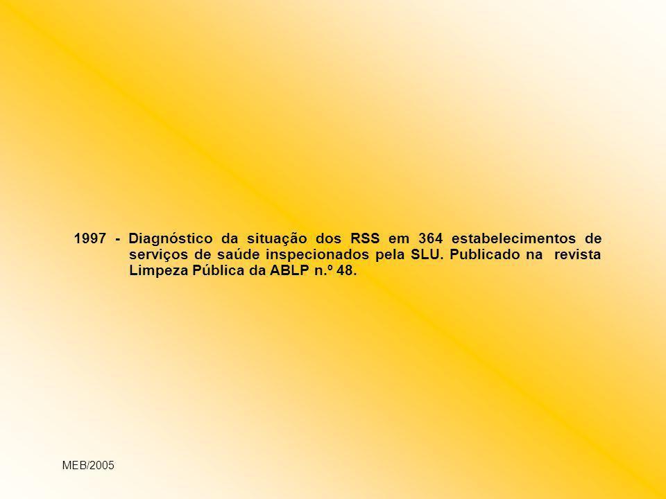 1997 - Diagnóstico da situação dos RSS em 364 estabelecimentos de serviços de saúde inspecionados pela SLU. Publicado na revista Limpeza Pública da AB