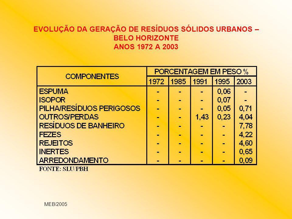 PLANO DE GERENCIAMENTO DE RESÍDUOS DE SERVIÇOS DE SAÚDE - PGRSS LEGISLAÇÃO FEDERAL RESOLUÇÃO ANVISA RDC Nº 33, DE 25/02/2003 (REVOGADA) RESOLUÇÃO ANVISA RDC Nº 306, DE 07/12/2004 (EM VIGOR) RESOLUÇÃO CONAMA Nº 5, DE 05/07/1993 (REVOGADA) RESOLUÇÃO CONAMA Nº 283, DE 12/07/2001 (REVOGADA) RESOLUÇÃO CONAMA Nº 358, DE 29/04/2005 (EM VIGOR) LEGISLAÇÃO ESTADUAL LEI Nº 13.796, DE 20/12/2000 (SEM REGULAMENTAÇÃO) LEGISLAÇÃO DE BELO HORIZONTE PARA PGRSS.