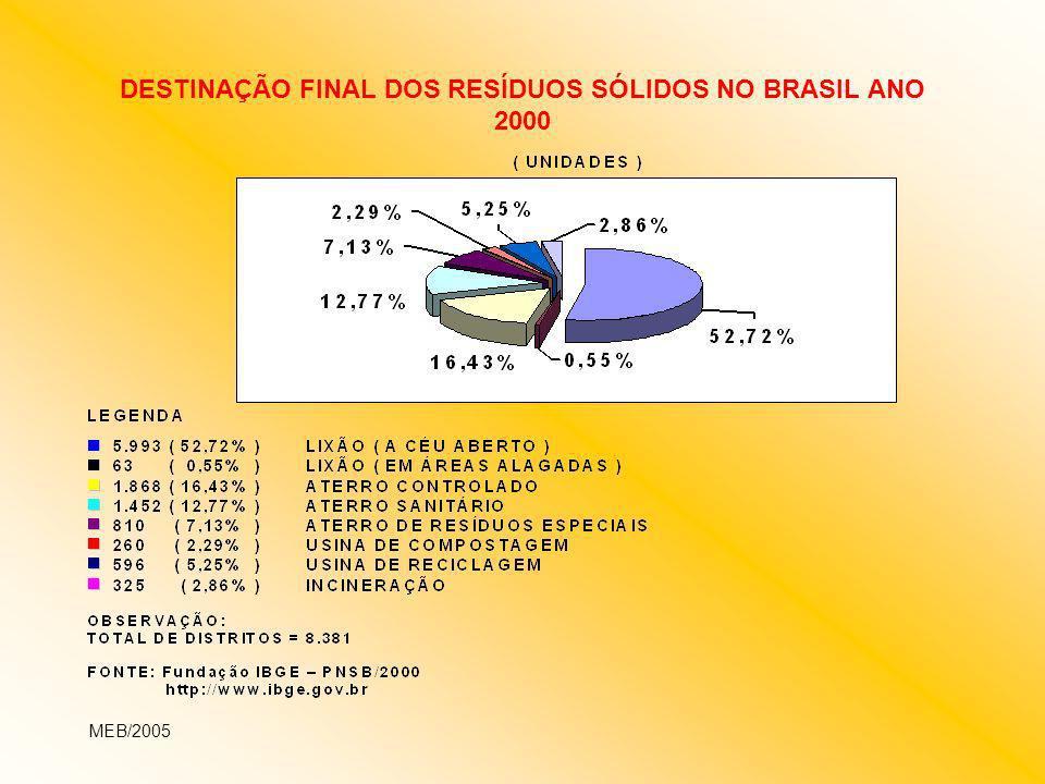 DESTINAÇÃO FINAL DOS RESÍDUOS SÓLIDOS EM MINAS GERAIS – ANO 2005 (NÚMERO DE MUNICÍPIOS) MEB/2005 TOTAL DE MUNICÍPIOS EM MINAS GERAIS = 853 (100%) MUNICÍPIOS COM DESTINAÇÃO FINAL LICENCIADA (ATERRO/USINA) = 81 (9,49%) MUNICÍPIOS SEM LICENCIAMENTO DA DESTINAÇÃO FINAL = 772 (90,51%) FONTE: FEAM – OUTUBRO 2005 DESTINAÇÃO DOS RESÍDUOS SÓLIDOS