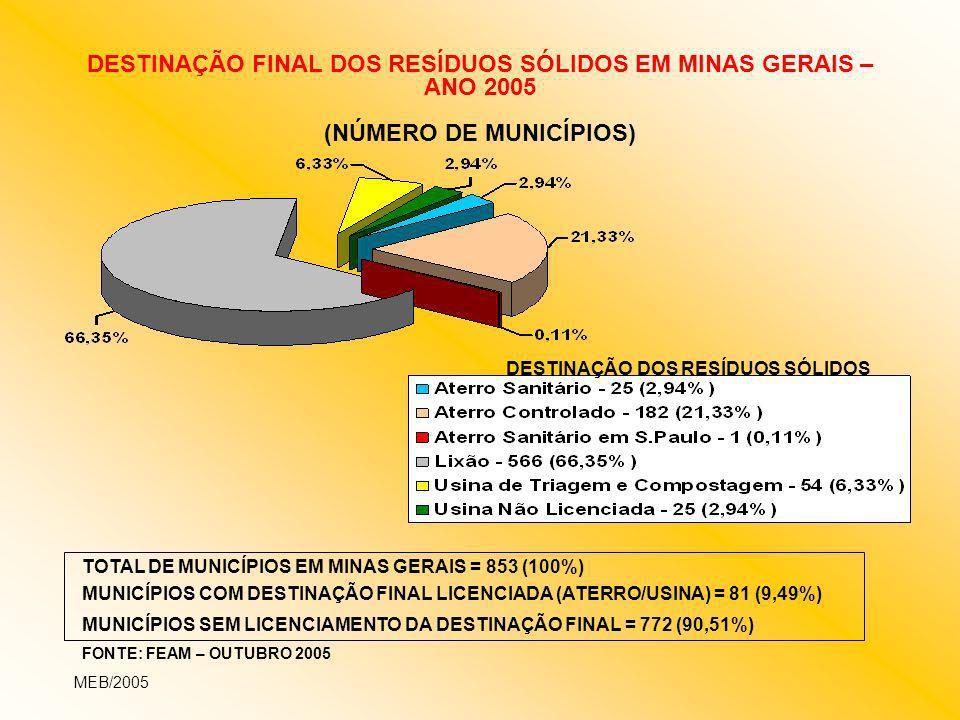 DESTINAÇÃO FINAL DOS RESÍDUOS SÓLIDOS EM MINAS GERAIS – ANO 2005 (NÚMERO DE MUNICÍPIOS) MEB/2005 TOTAL DE MUNICÍPIOS EM MINAS GERAIS = 853 (100%) MUNI