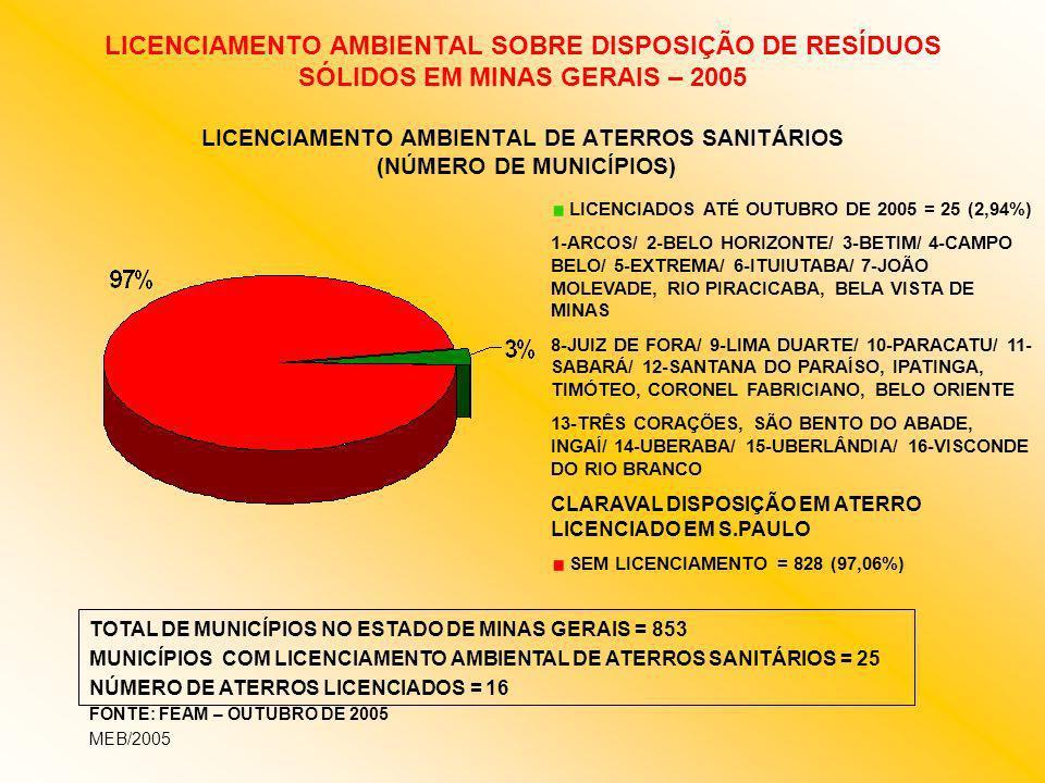 LICENCIAMENTO AMBIENTAL SOBRE DISPOSIÇÃO DE RESÍDUOS SÓLIDOS EM MINAS GERAIS – 2005 LICENCIAMENTO AMBIENTAL DE ATERROS SANITÁRIOS (NÚMERO DE MUNICÍPIO