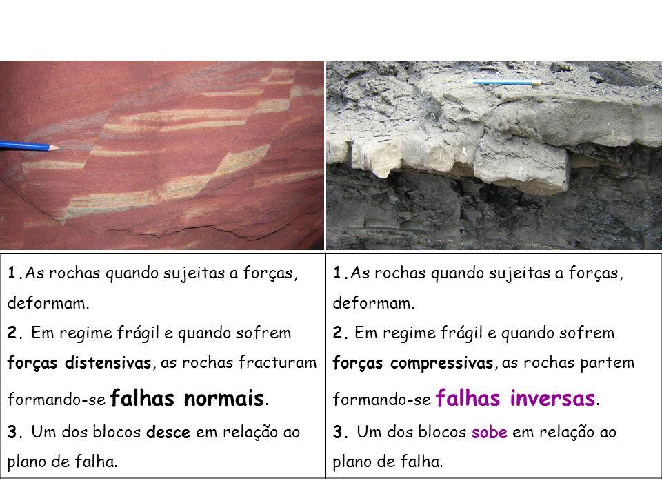1.As rochas quando sujeitas a forças, deformam. 2. Em regime frágil e quando sofrem forças distensivas, as rochas fracturam formando-se falhas normais