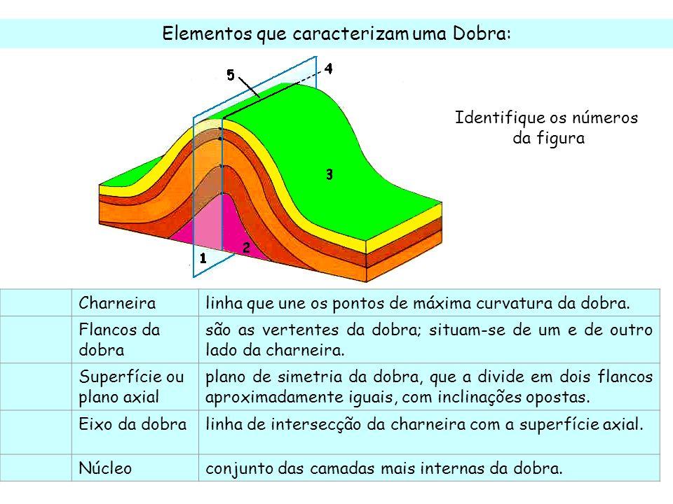 Elementos que caracterizam uma Dobra: Identifique os números da figura Charneiralinha que une os pontos de máxima curvatura da dobra. Flancos da dobra