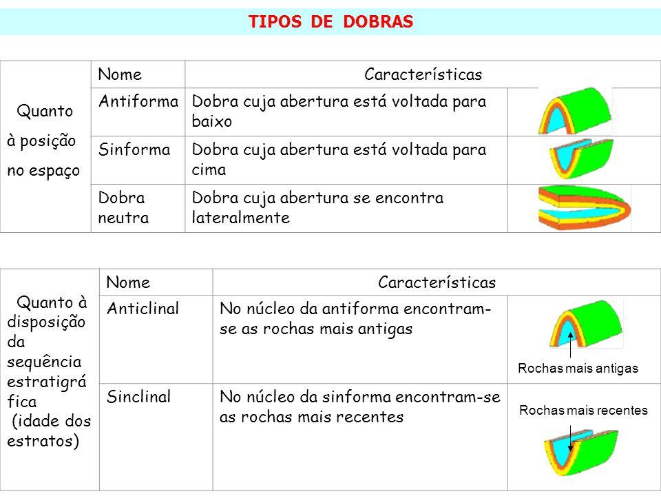 Quanto à disposição da sequência estratigrá fica (idade dos estratos) NomeCaracterísticas AnticlinalNo núcleo da antiforma encontram- se as rochas mai