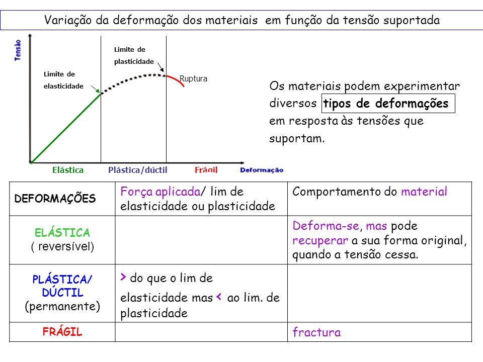Limite de elasticidade Limite de plasticidade Ruptura Elástica Plástica/dúctil Frágil Variação da deformação dos materiais em função da tensão suporta