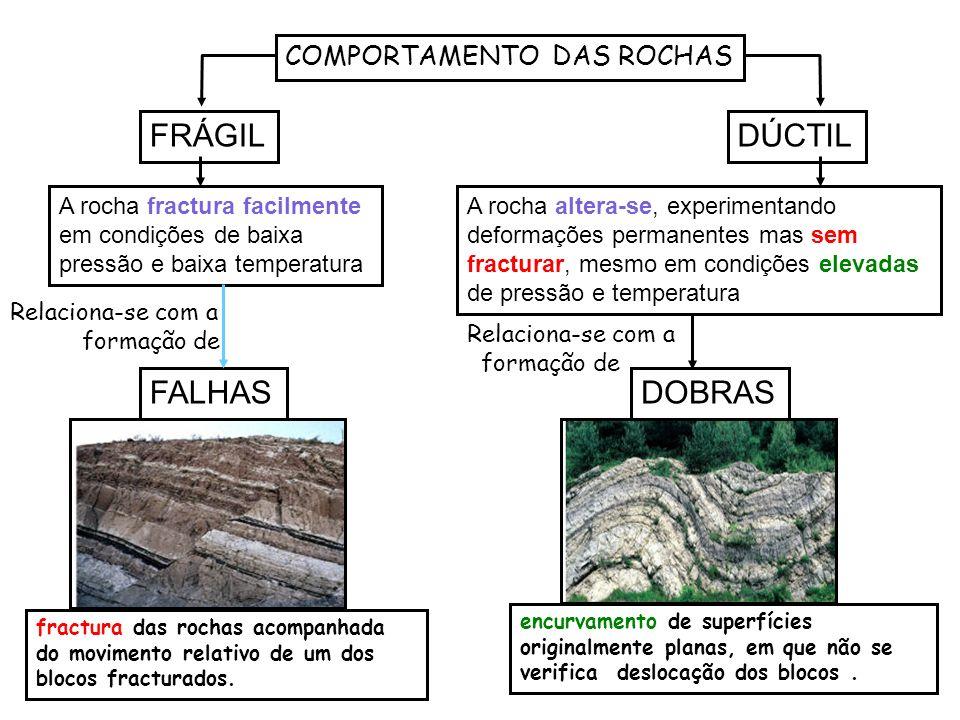 COMPORTAMENTO DAS ROCHAS FRÁGILDÚCTIL A rocha fractura facilmente em condições de baixa pressão e baixa temperatura A rocha altera-se, experimentando