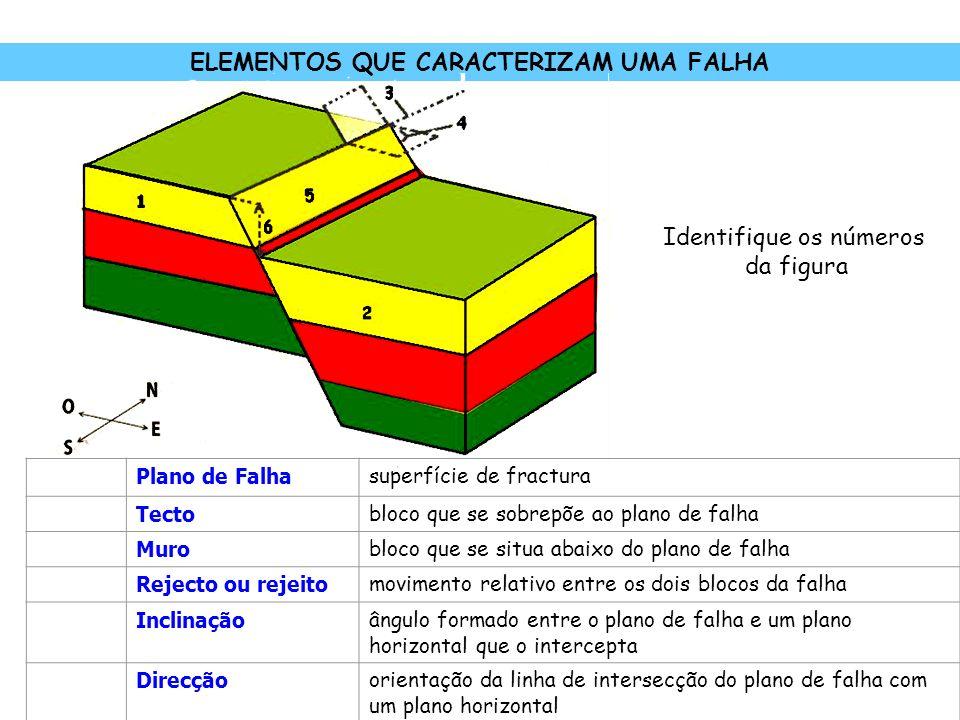 ELEMENTOS QUE CARACTERIZAM UMA FALHA Plano de Falha superfície de fractura Tecto bloco que se sobrepõe ao plano de falha Muro bloco que se situa abaix