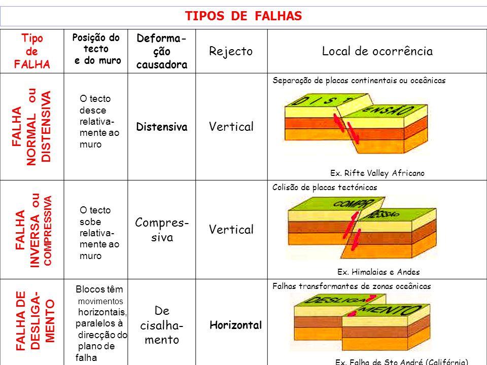 TIPOS DE FALHAS Tipo de FALHA Posição do tecto e do muro Deforma- ção causadora RejectoLocal de ocorrência Distensiva Vertical Separação de placas con