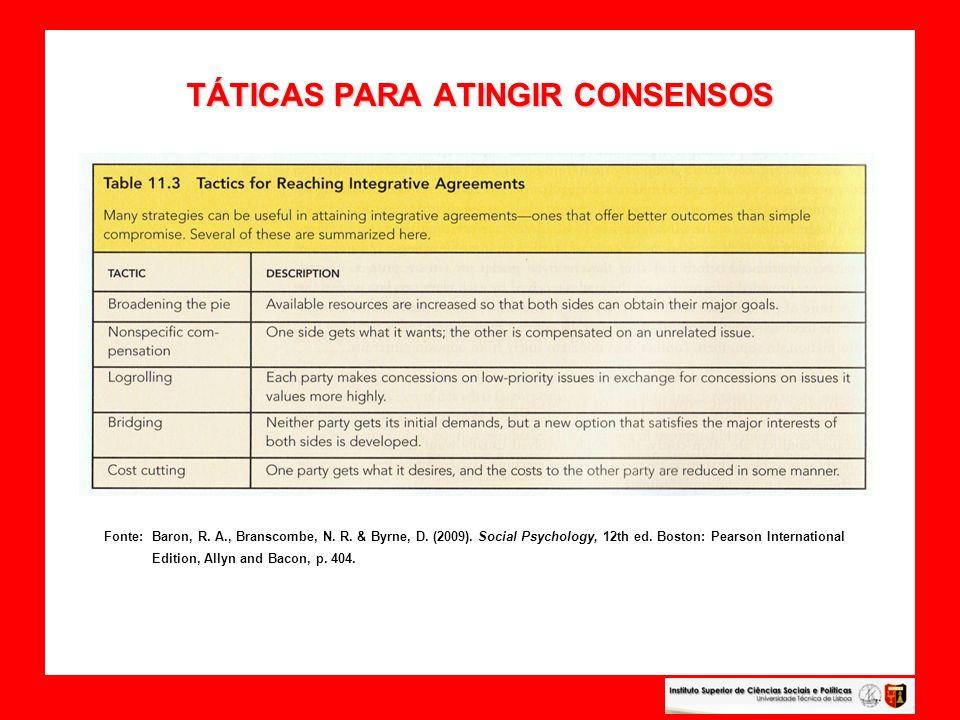 TÁTICAS PARA ATINGIR CONSENSOS TÁTICAS PARA ATINGIR CONSENSOS Fonte: Baron, R. A., Branscombe, N. R. & Byrne, D. (2009). Social Psychology, 12th ed. B