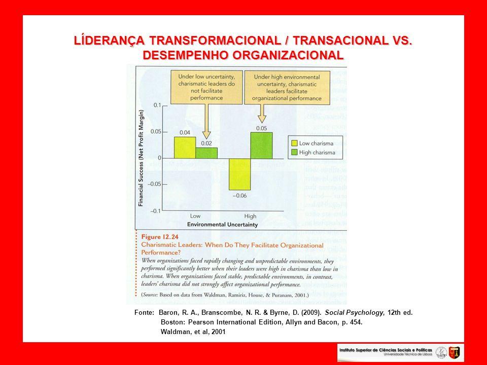 LÍDERANÇA TRANSFORMACIONAL / TRANSACIONAL VS. DESEMPENHO ORGANIZACIONAL LÍDERANÇA TRANSFORMACIONAL / TRANSACIONAL VS. DESEMPENHO ORGANIZACIONAL Fonte: