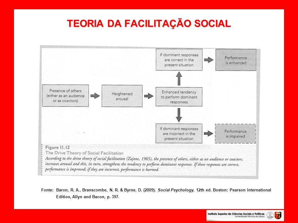 TEORIA DA FACILITAÇÃO SOCIAL TEORIA DA FACILITAÇÃO SOCIAL Fonte: Baron, R. A., Branscombe, N. R. & Byrne, D. (2009). Social Psychology, 12th ed. Bosto