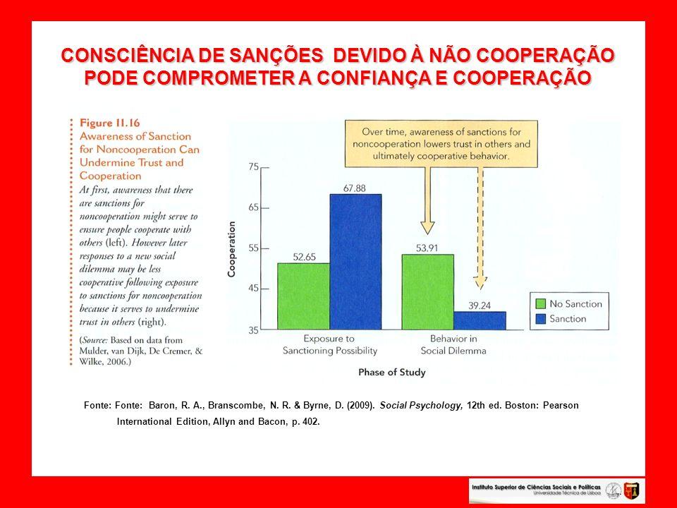 CONSCIÊNCIA DE SANÇÕES DEVIDO À NÃO COOPERAÇÃO PODE COMPROMETER A CONFIANÇA E COOPERAÇÃO CONSCIÊNCIA DE SANÇÕES DEVIDO À NÃO COOPERAÇÃO PODE COMPROMET