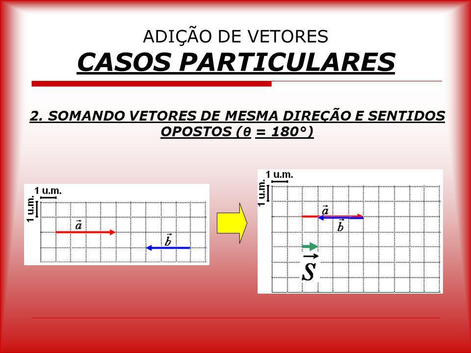 ADIÇÃO DE VETORES CASOS PARTICULARES 2. SOMANDO VETORES DE MESMA DIREÇÃO E SENTIDOS OPOSTOS ( θ = 180°)