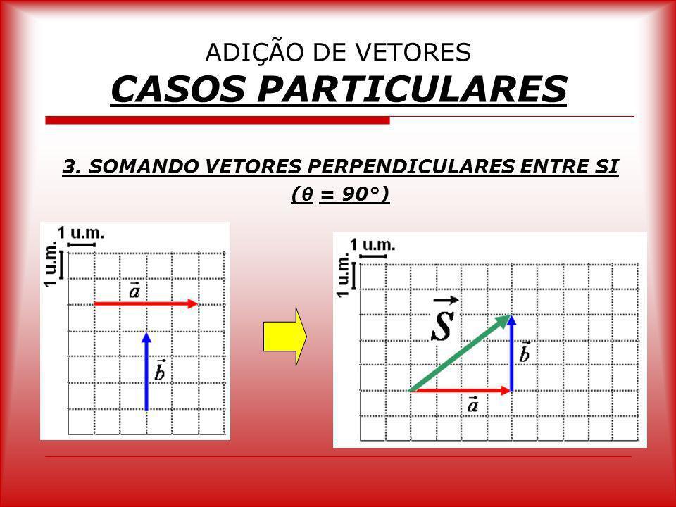 ADIÇÃO DE VETORES CASOS PARTICULARES 3. SOMANDO VETORES PERPENDICULARES ENTRE SI ( θ = 90°)