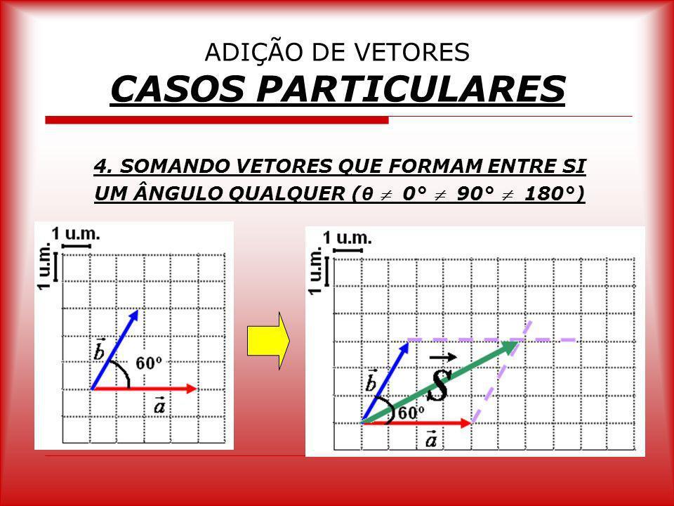 ADIÇÃO DE VETORES CASOS PARTICULARES 4. SOMANDO VETORES QUE FORMAM ENTRE SI UM ÂNGULO QUALQUER ( θ 0° 90° 180°)