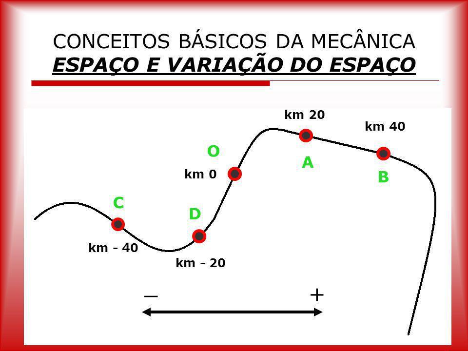 CONCEITOS BÁSICOS DA MECÂNICA ESPAÇO E VARIAÇÃO DO ESPAÇO km 20 km 40 km 0 km - 20 km - 40 + _ O A B D C